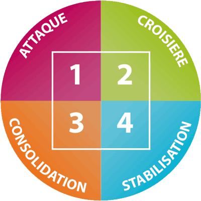 las 4 fases de la dieta dukan