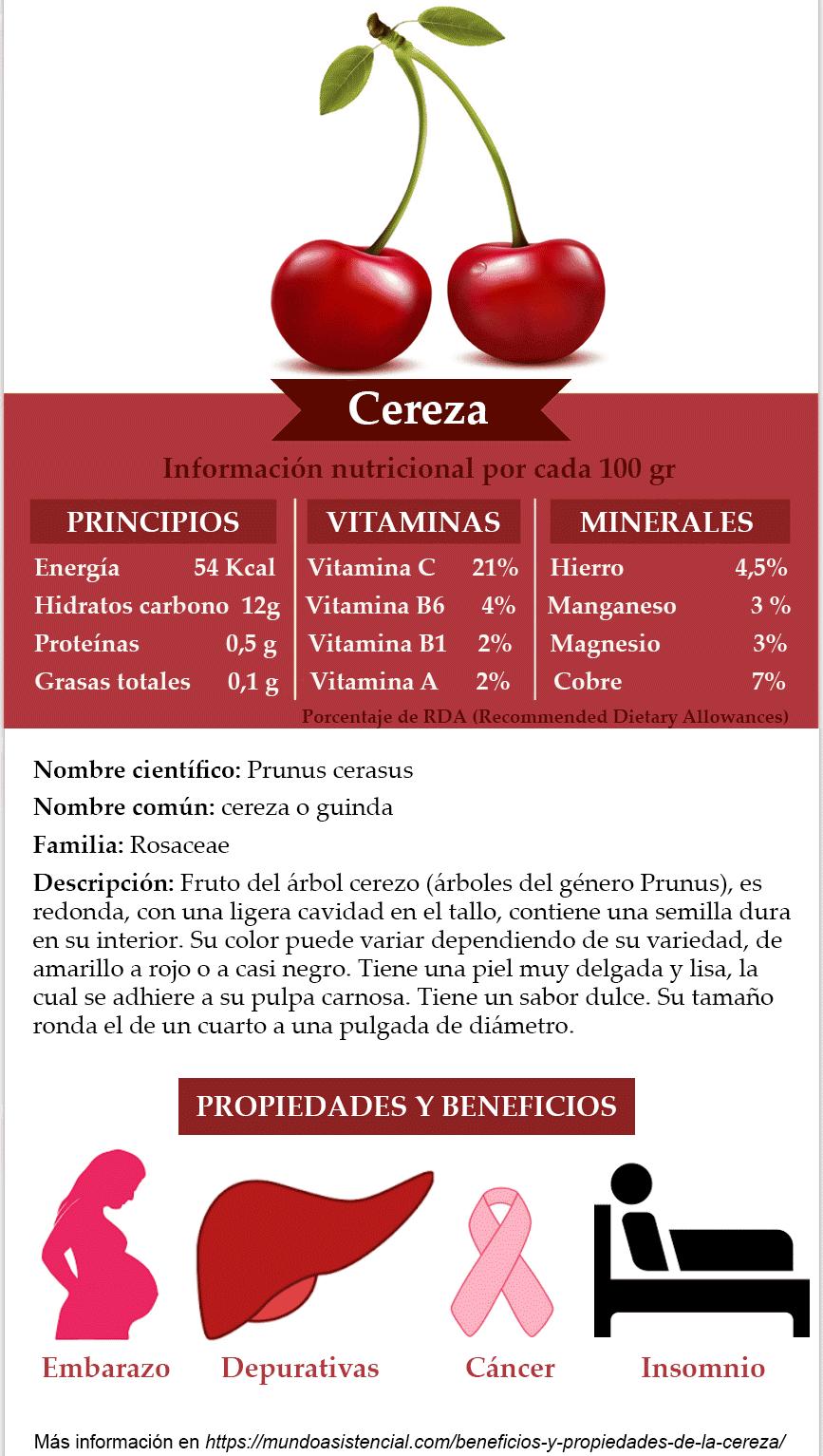 infografía sobre las cerezas